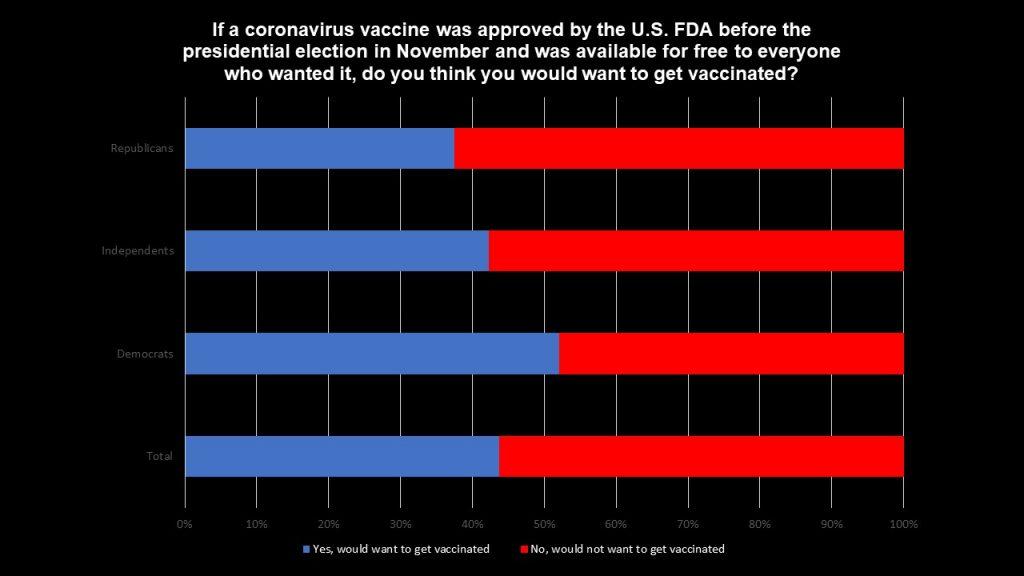US Vaccine Graph