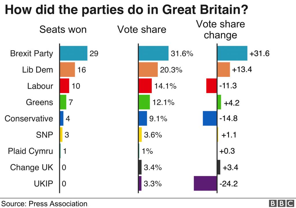 Farage - 2019 European Election Results