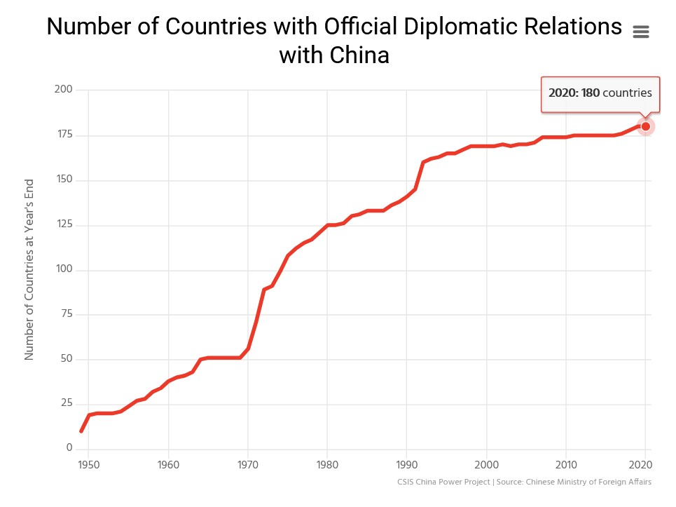 China's Diplomatic Relations
